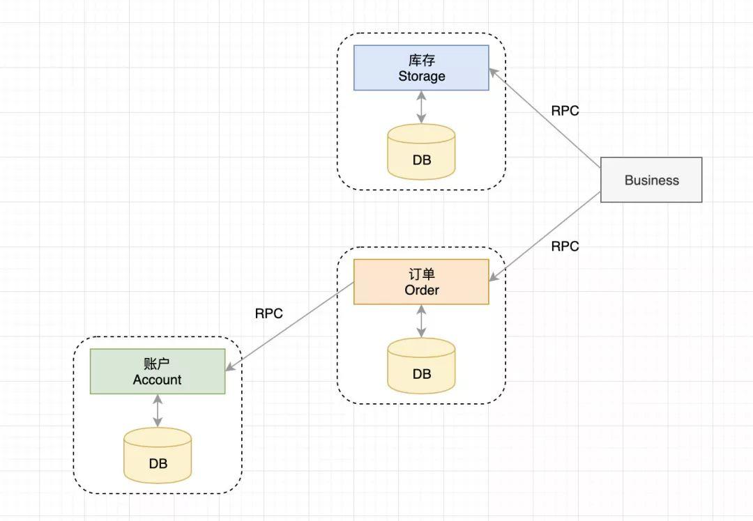 「推荐」阿里开源的分布式事务框架 Seata