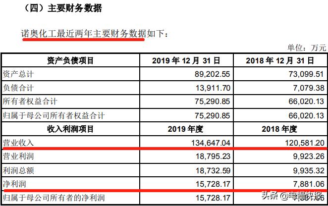 """三维工程""""双方案""""8.48亿元收购诺奥化工  盈科资本参与战略投资"""