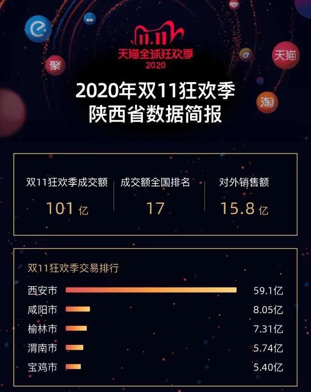 """天猫""""双十一"""",陕西卖出了15.8亿,特农产品成""""香饽饽"""""""