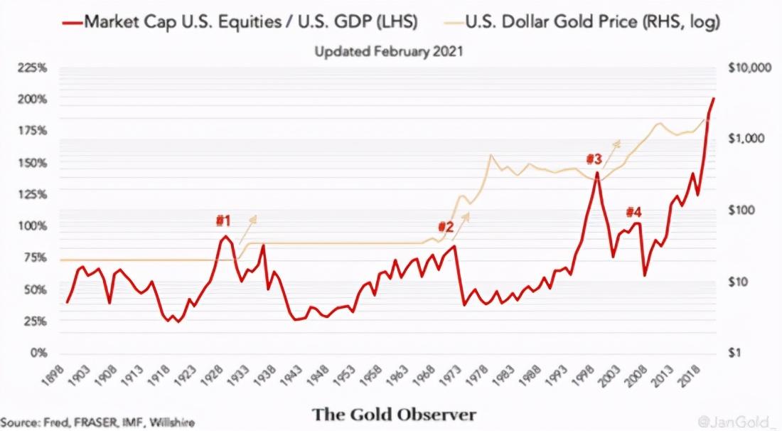 分析师:美股总市值是GDP的两倍。这对黄金意味着什么?