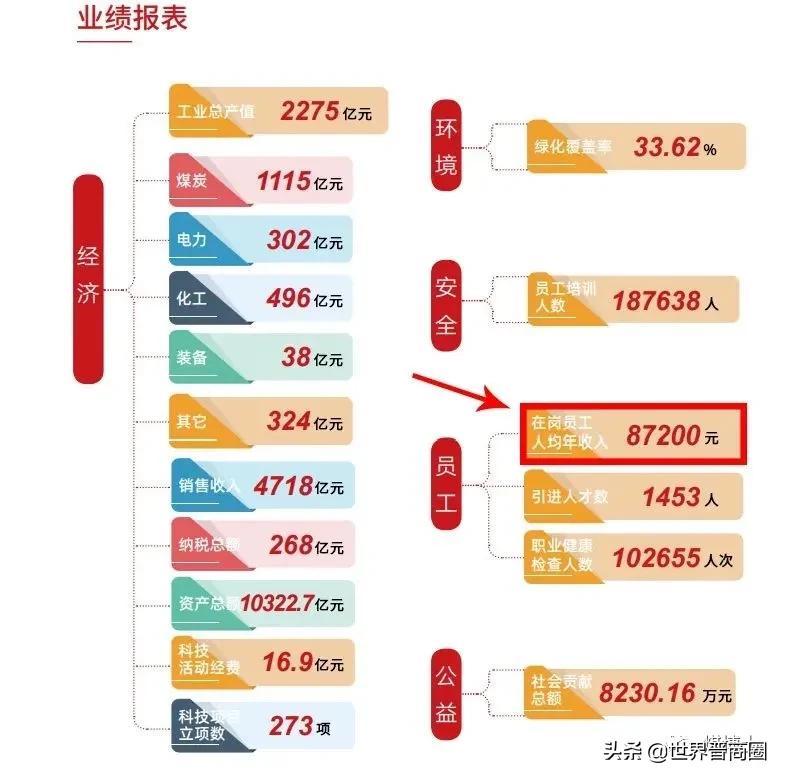 晋能控股集团人均工资收入87200元,某公司员工每人每月要涨500元