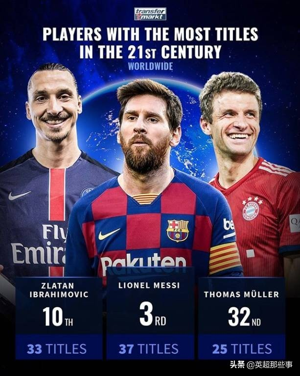 21世纪球员冠军榜:梅西第3,C罗第8,37岁大神41冠居首