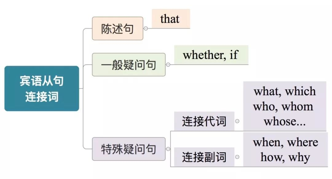 英语三大从句:怎样区分定语从句,宾语从句和状语从句(附习题)