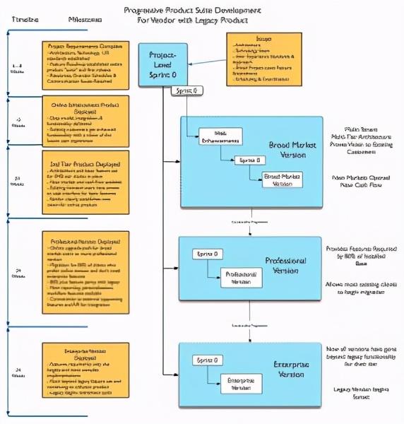 「产品管理」精益软件产品开发分4个阶段