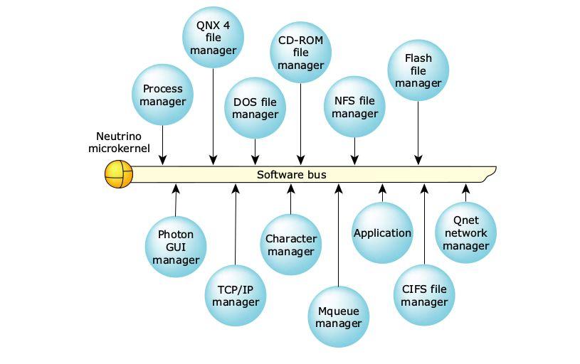 操作系统基础3-宏内核与微内核