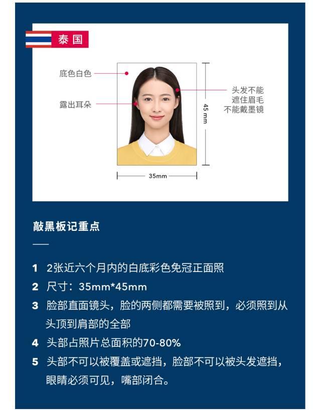 《2020年各国签证照片规格要求,不合格会拒签》
