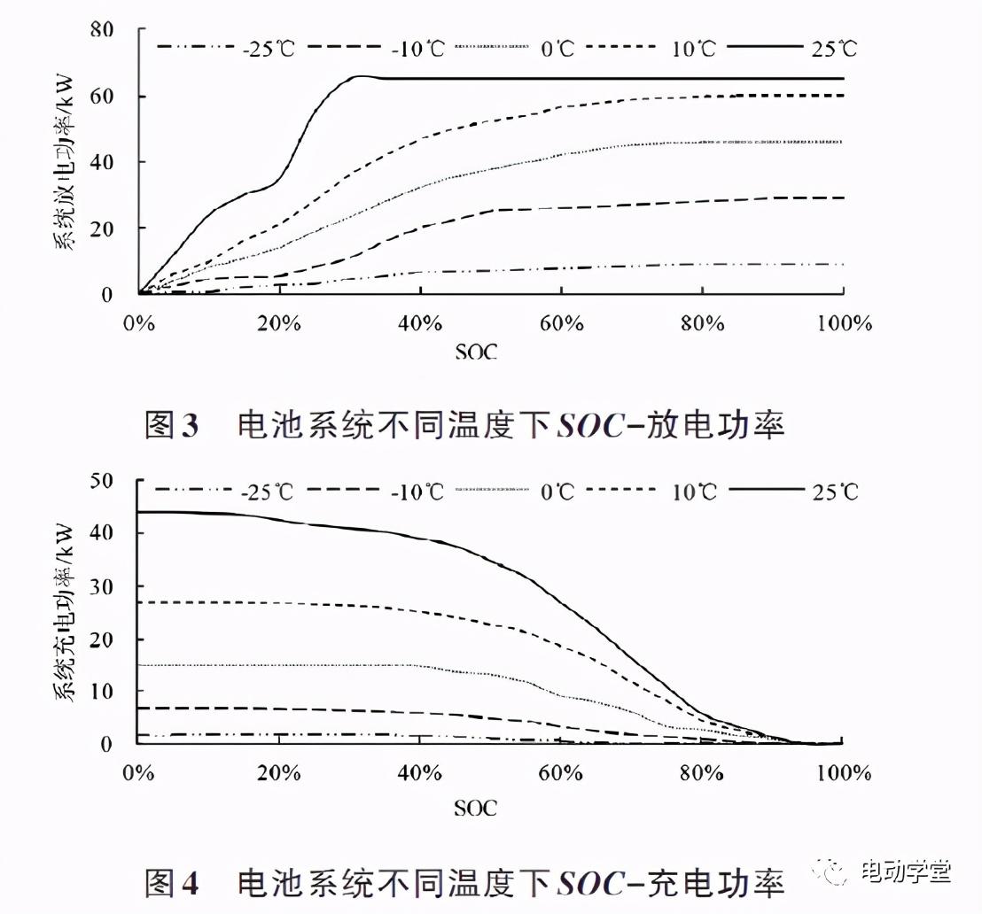 电动汽车动力电池低温性能研究与应用