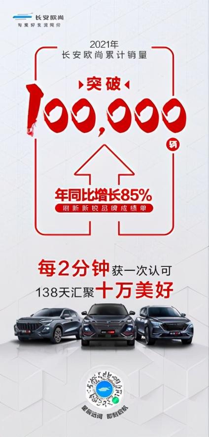 长安欧尚今年累计销量突破十万辆,年同比增长85%