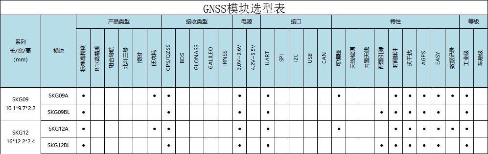 带AGPS功能的GPS模块有哪些_SKYLAB GPS模块