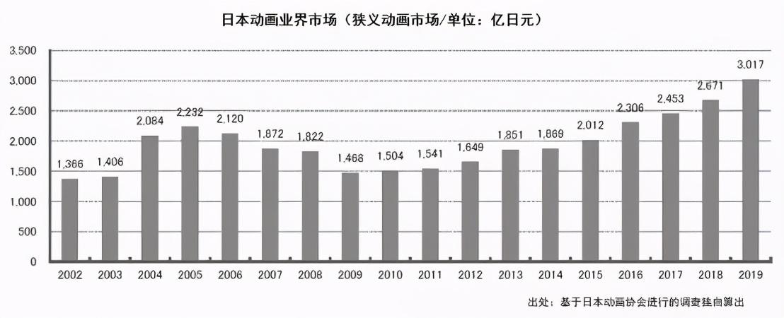 日本动画这一年:市场规模增至1586亿元,欧美市场贡献大
