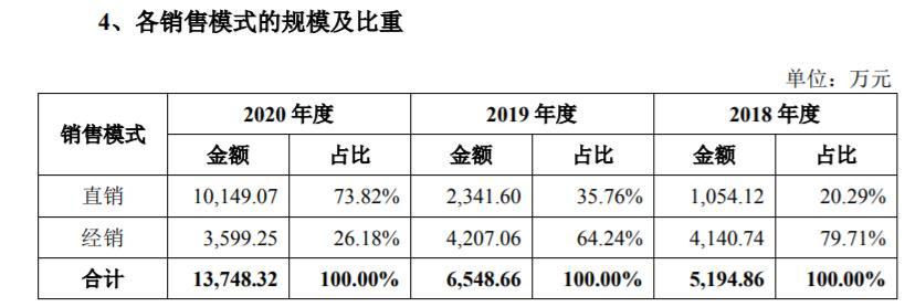 概伦电子IPO:历史关联销售占比高,需防控境外市场风险