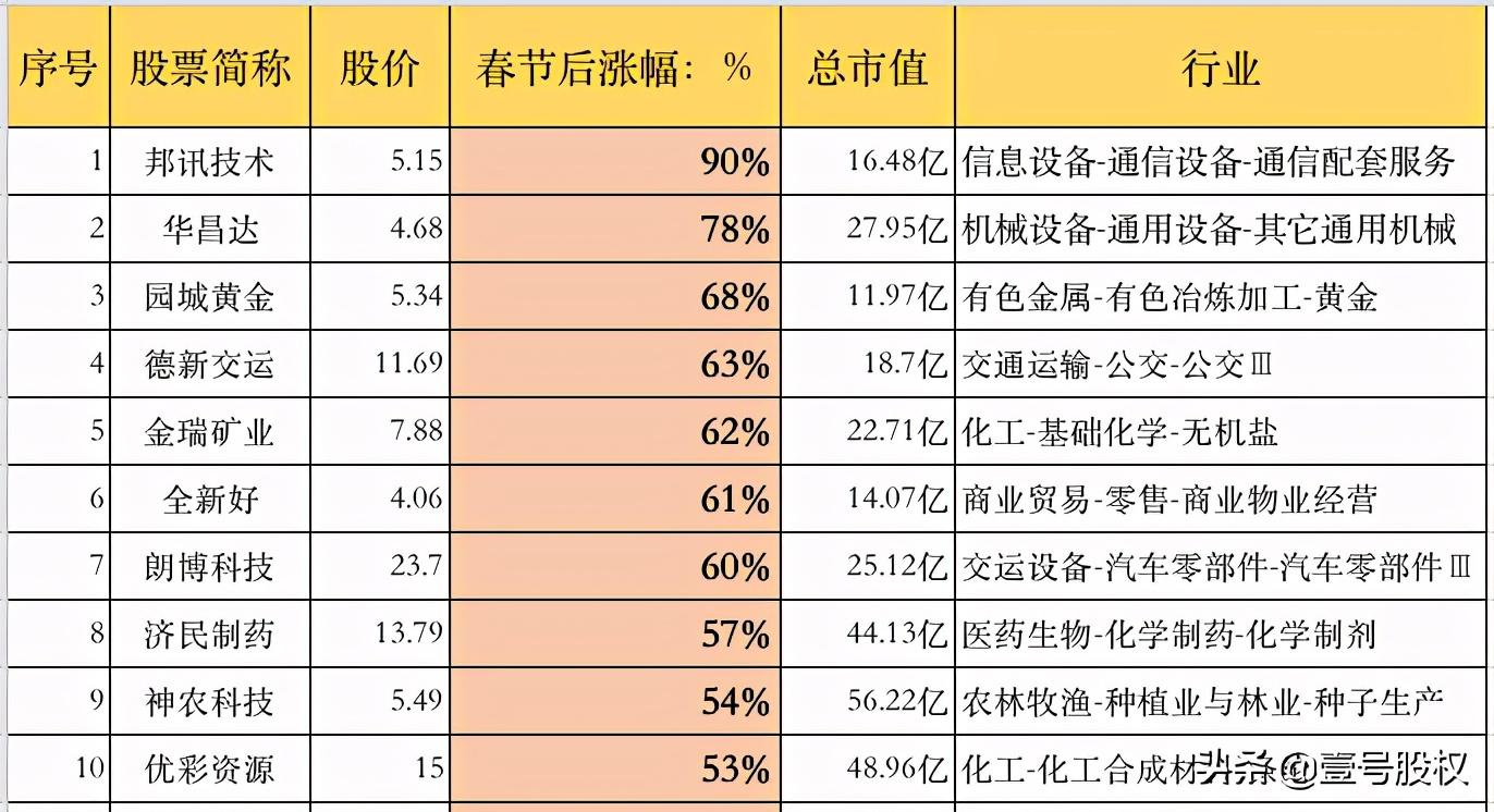 春节后涨幅最大的十只股票排名:最飞腾幅90%