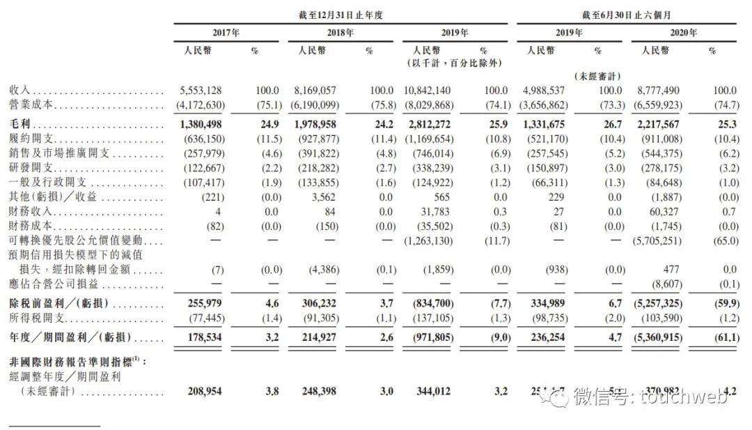 """京东健康通过上市聆讯:刘强东的战略眼光与""""土""""方法"""