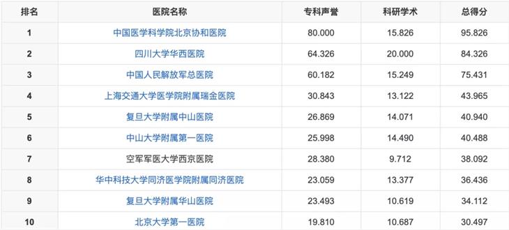 全球医院排行榜出炉!美国占前三,中国医院未上榜,原因在哪? 全球医院排行榜 第4张