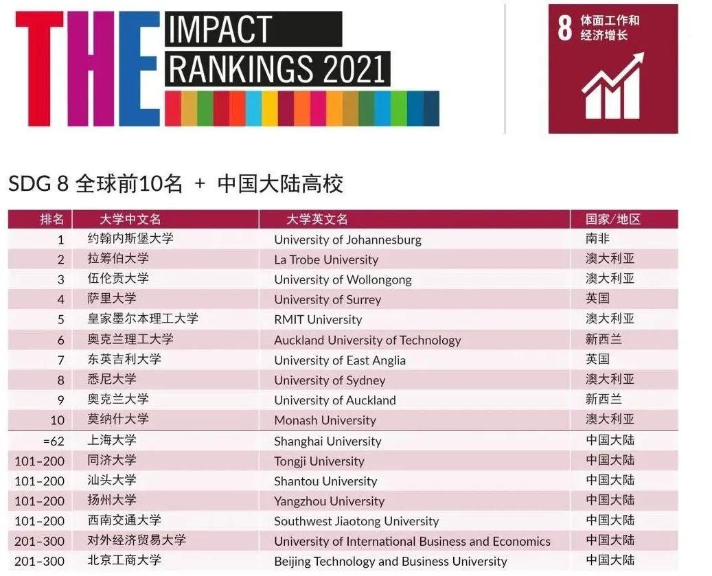 重磅出炉 | 2021年泰晤士世界大学影响力排名发布
