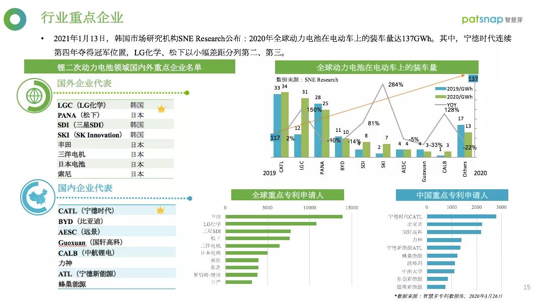 重磅!《2021全球锂二次电池行业白皮书》发布