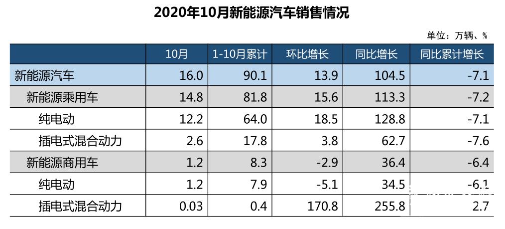 """车市""""银十""""成色足,全年汽车产销降幅将低于5%"""