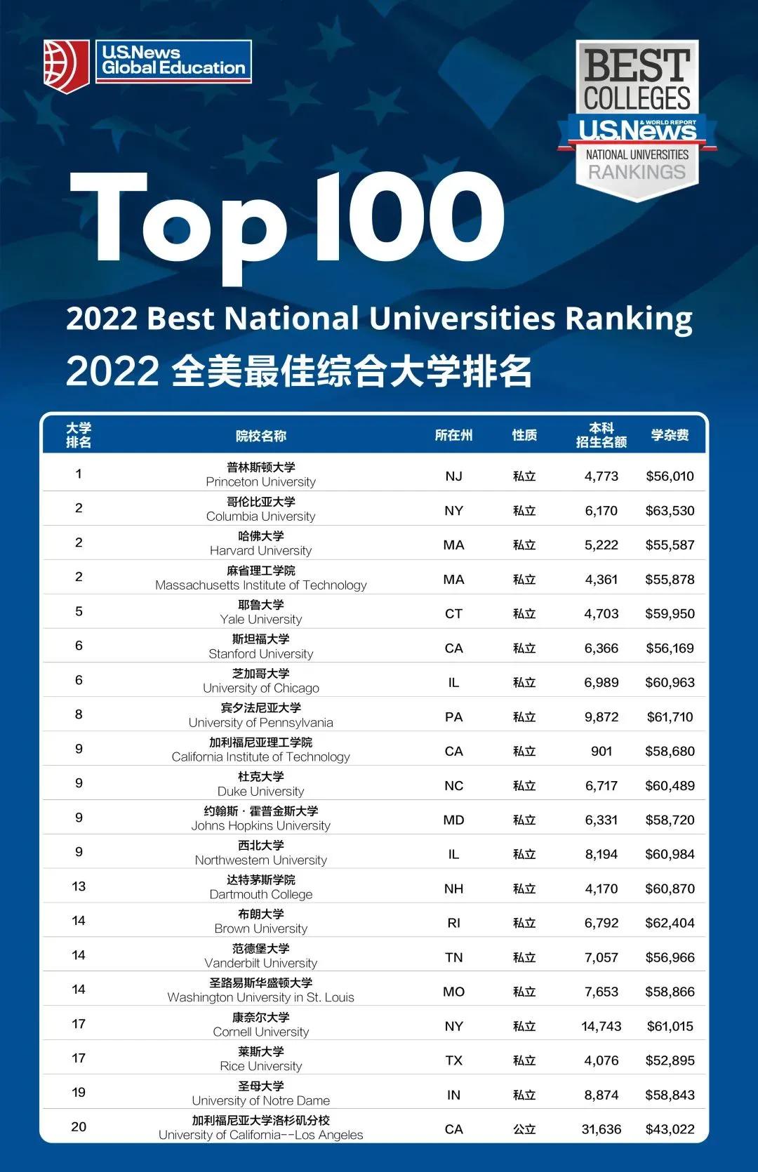 USNews2022最新美国大学排名来了