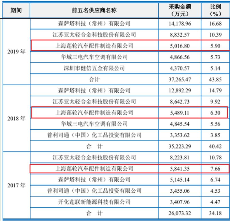 上海汽配信息披露前后矛盾,招股书真实性待考证