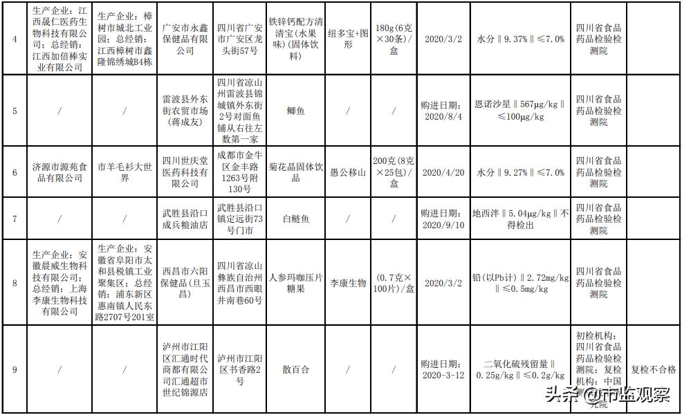 注意┃四川省抽检中这10批次食品抽检样品不合格