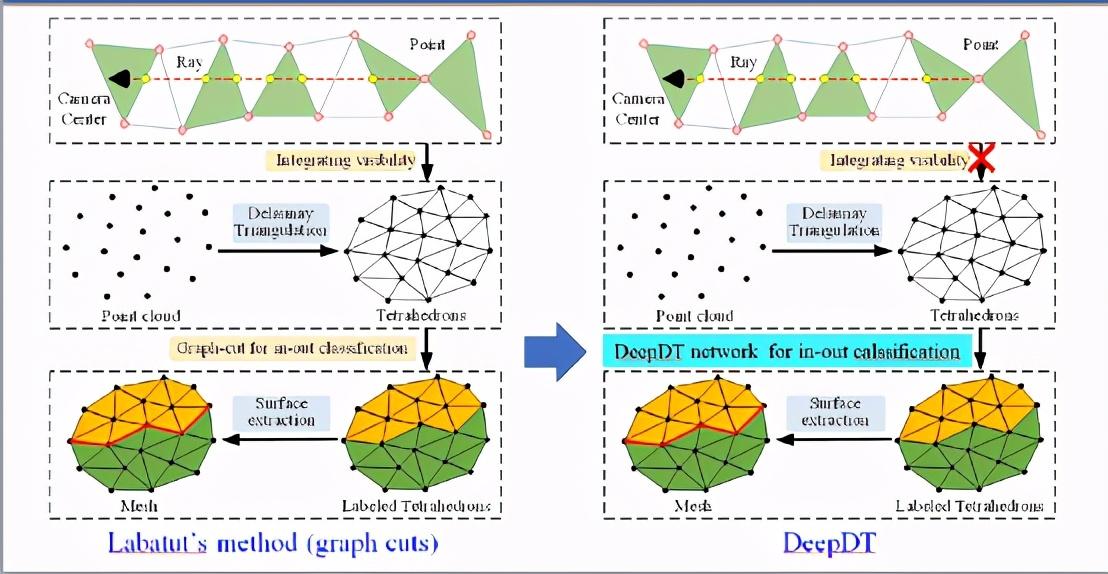 可用于大规模点云表面重建的深度学习算法