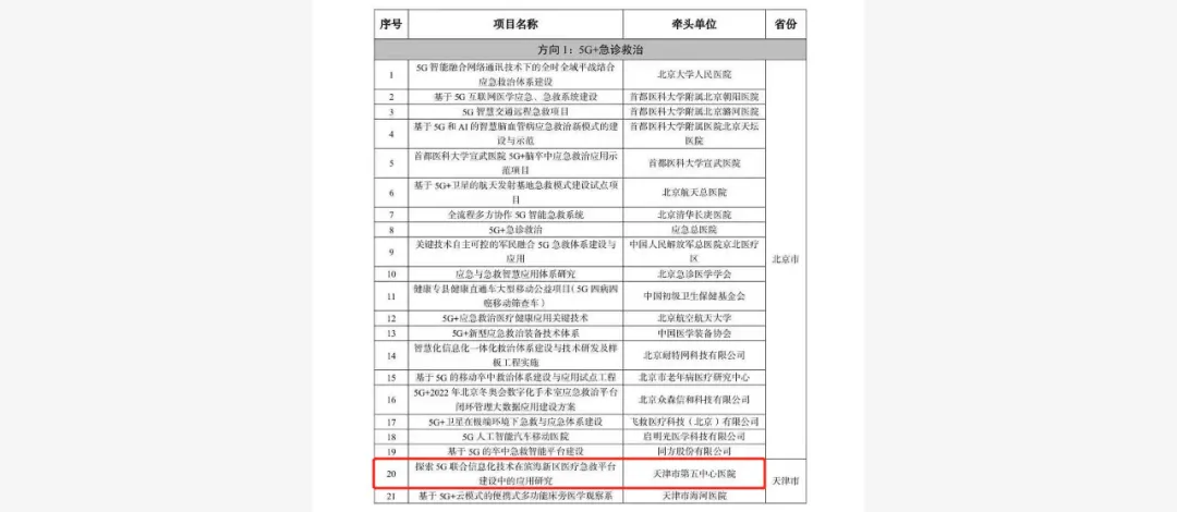 5G+医疗 北京大学滨海医院急救平台建设项目入选国家试点