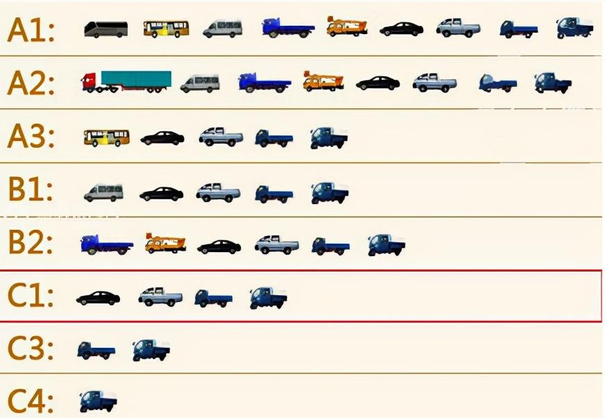 牢记,不同等级驾驶证准驾车型有所不同