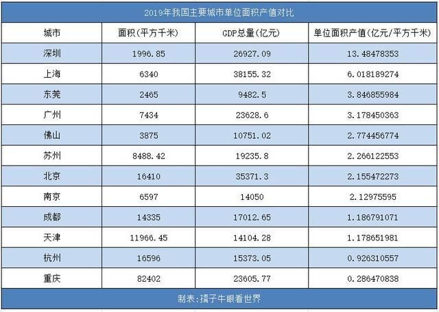 东莞真牛:单位面积产值4倍于杭州