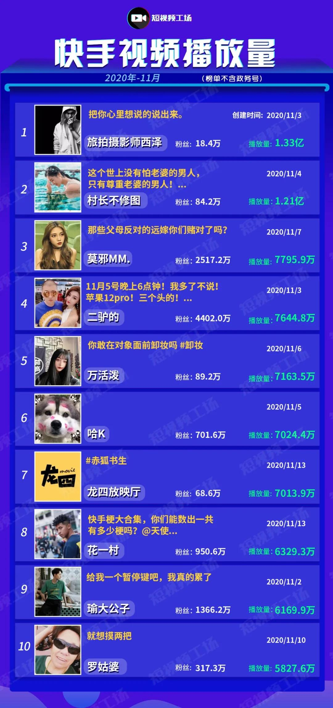 11月粉丝增长榜:抖音大LOGO吃垮北京、梅尼耶;快手杨幂、吴召国