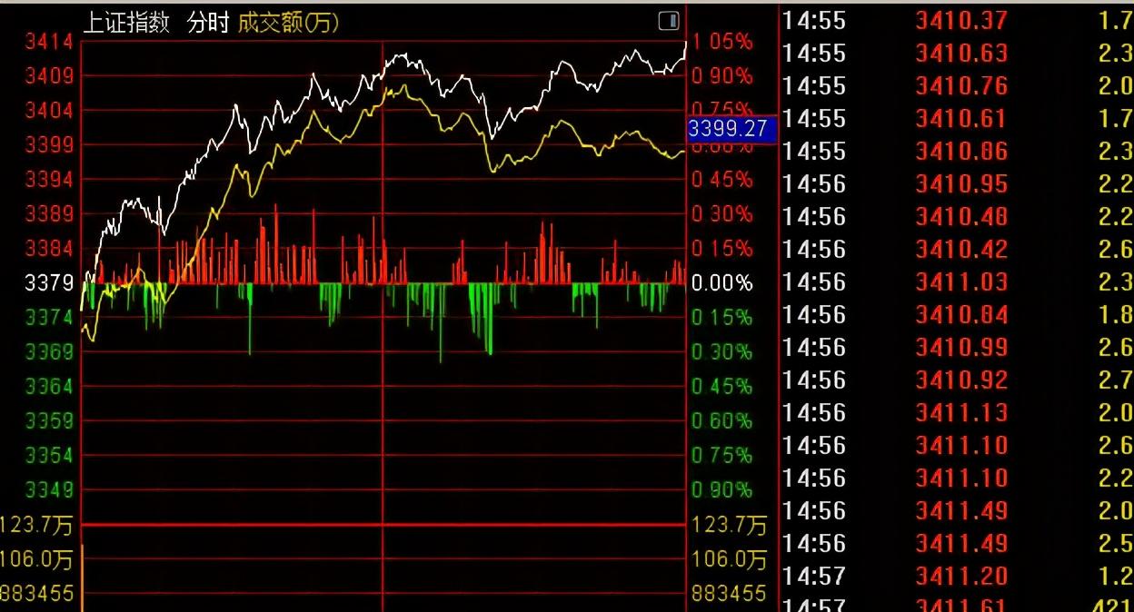 今天大盘低开高走全线上涨,明天今年收官之战股市会怎么走?