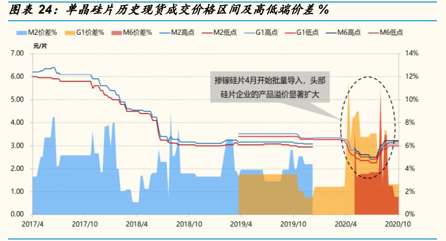 光伏行业年度策略报告:平价引领能源革命,龙头从周期走向成长
