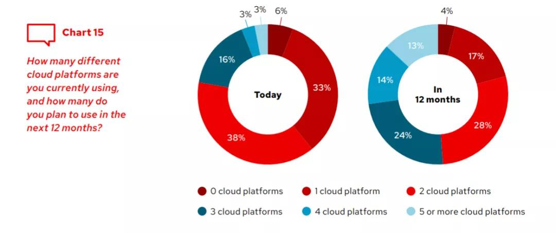 红帽点出2021六大关键趋势:混合云、容器和AI引领支出
