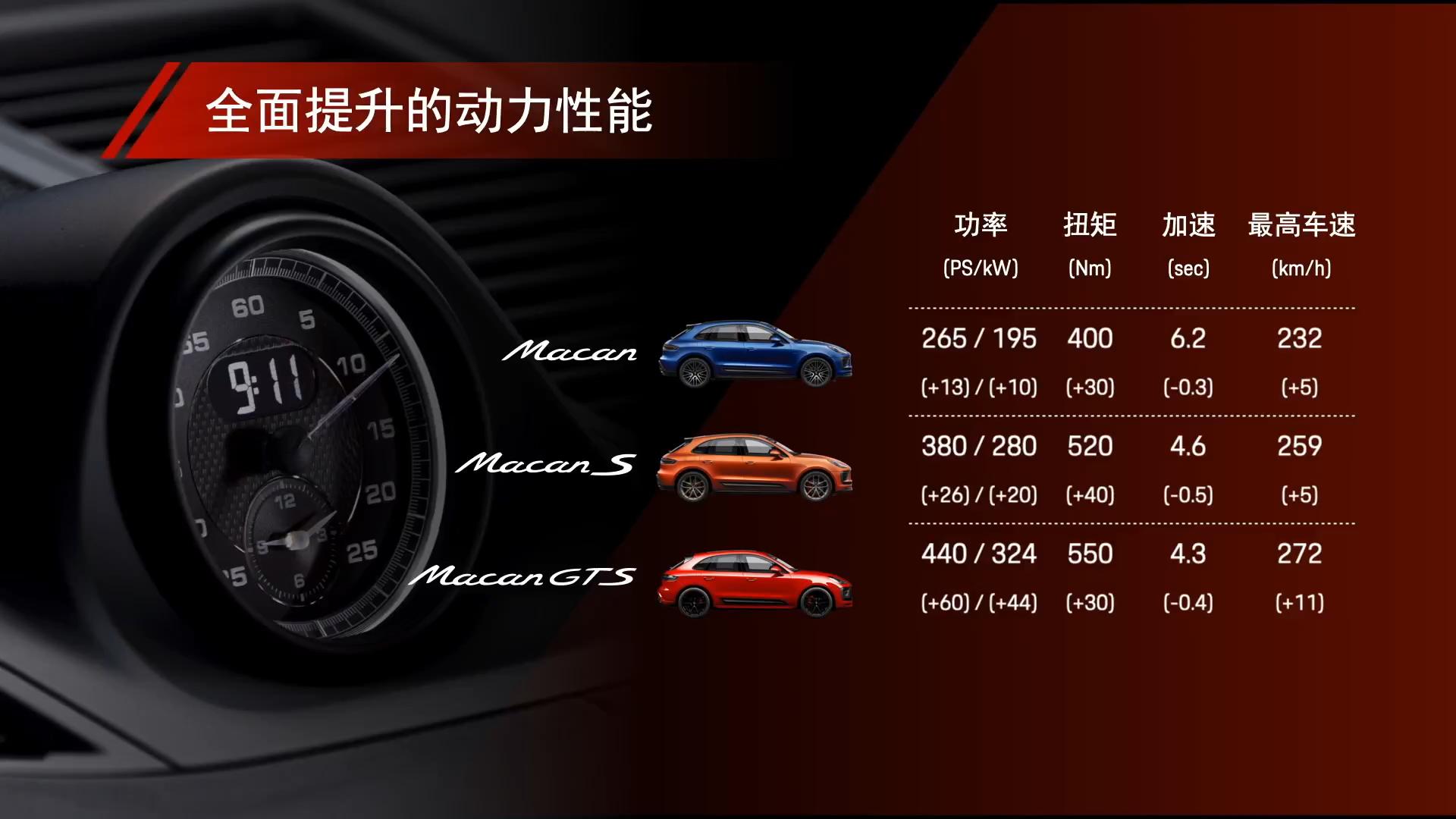 加量又加价,新款保时捷Macan售价公布55.4~84.8万元