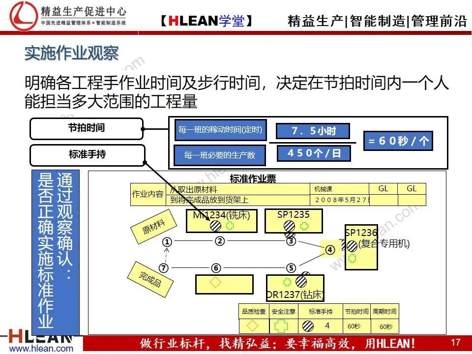 「精益学堂」丰田的现场管理(下篇)