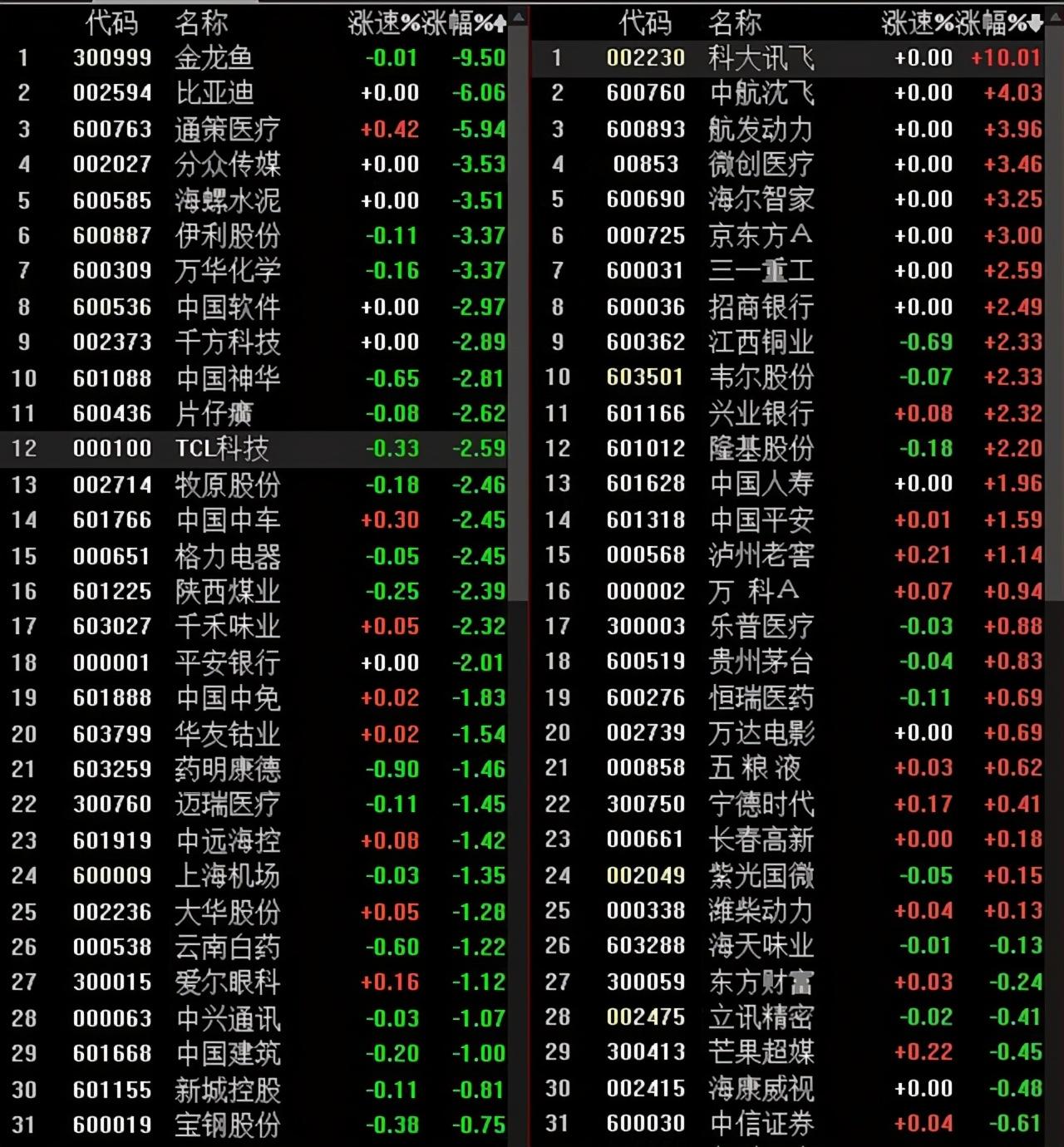 最近几天,科技股将有一个大市场:韦尔股份、兰斯微、BOE和赵一创新