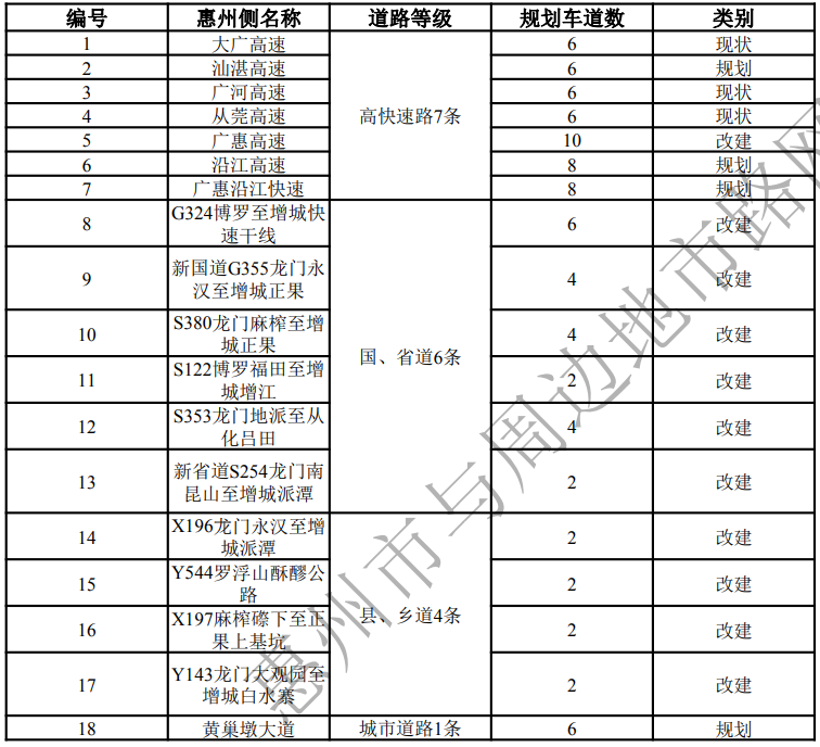 利好!惠州與周邊6市路網規劃出爐!與深圳多達36條銜接通道