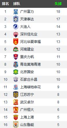 中超前七轮球队数据榜单:上港鲁能优势明显,河北双雄亮点颇多