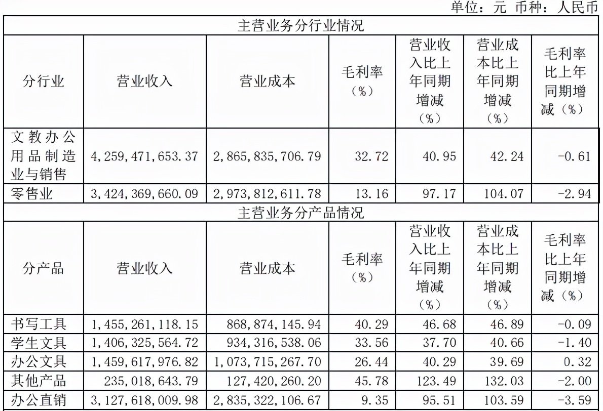 九木杂物社4.5亿估值转让股份,上半年收入4.4亿元