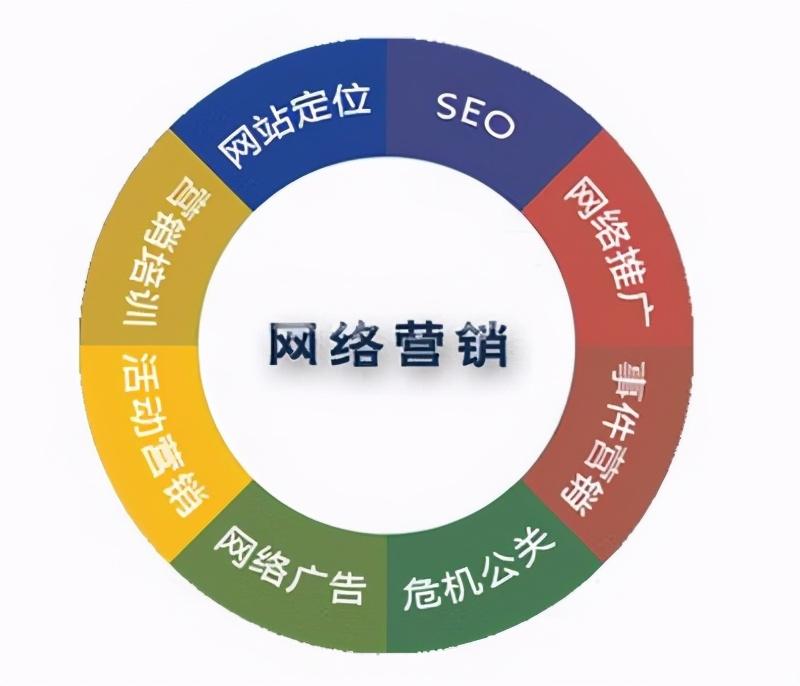 网络营销的特点有哪些?