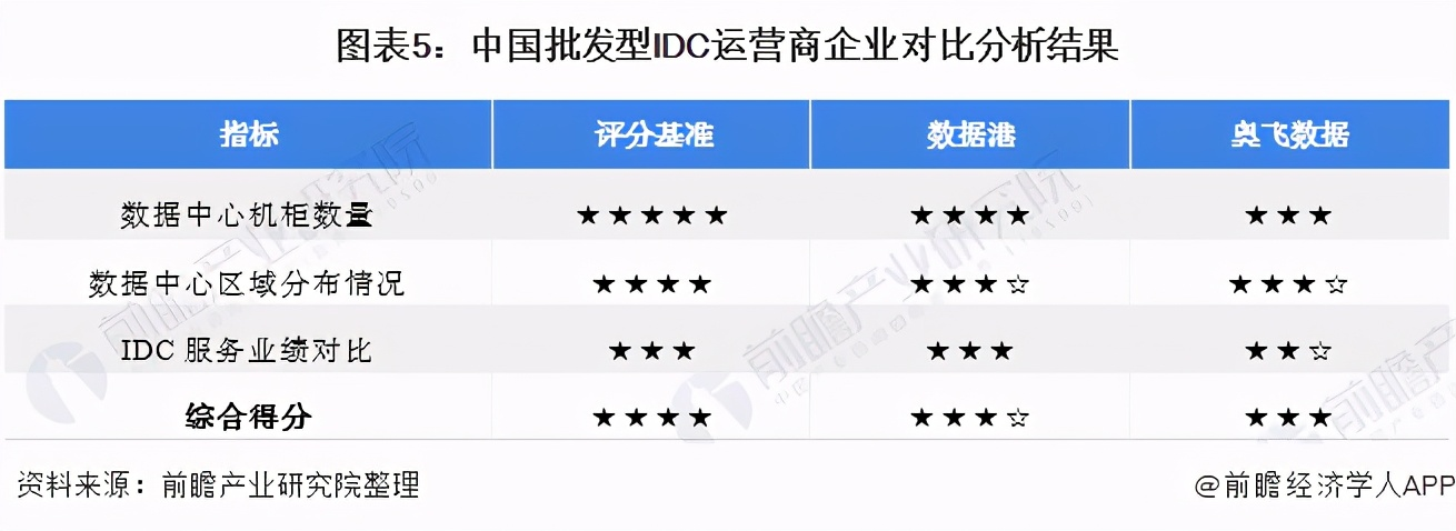 idc是什么意思(2021年中国数据中心行业企业对比)