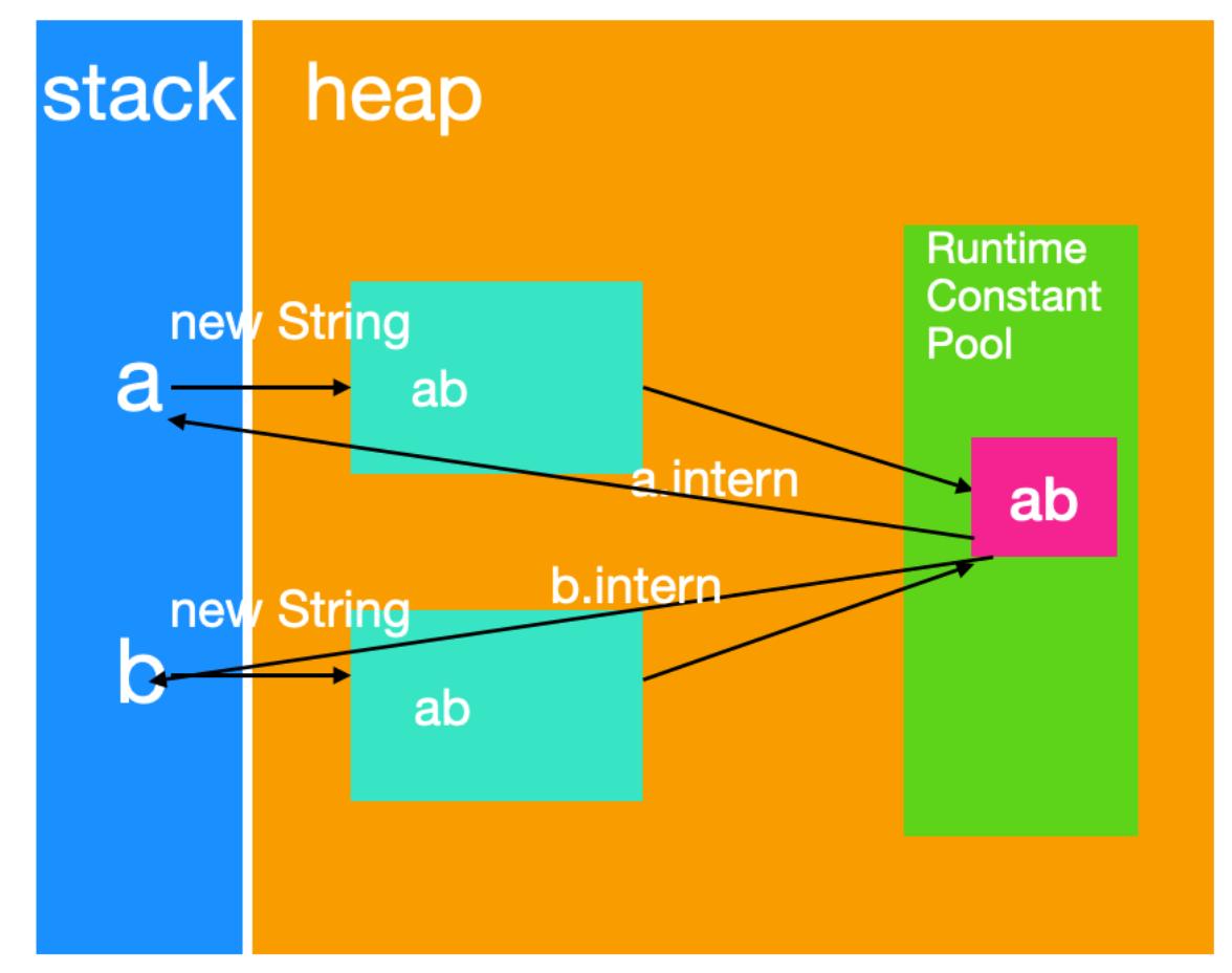 一篇与众不同的 String、StringBuilder 和 StringBuffer 详解