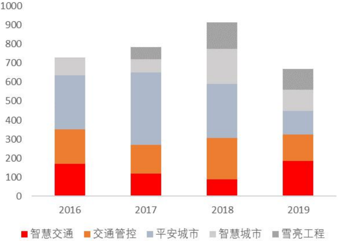 安防行业报告——传统需求放缓,AI拓展产业边界