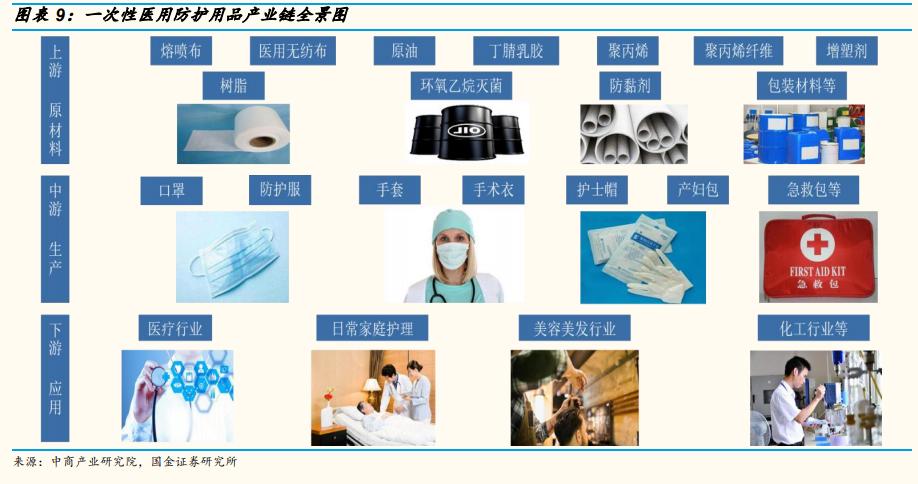 医疗行业年度策略:聚焦疫情应对、消费医疗和院内诊疗