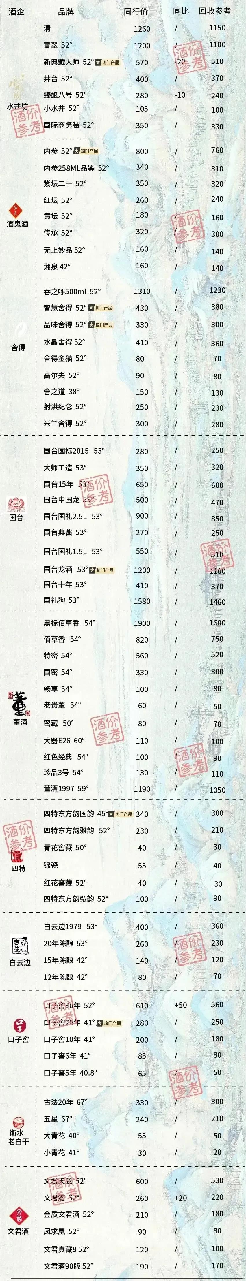 成都白酒回收价格表图片3