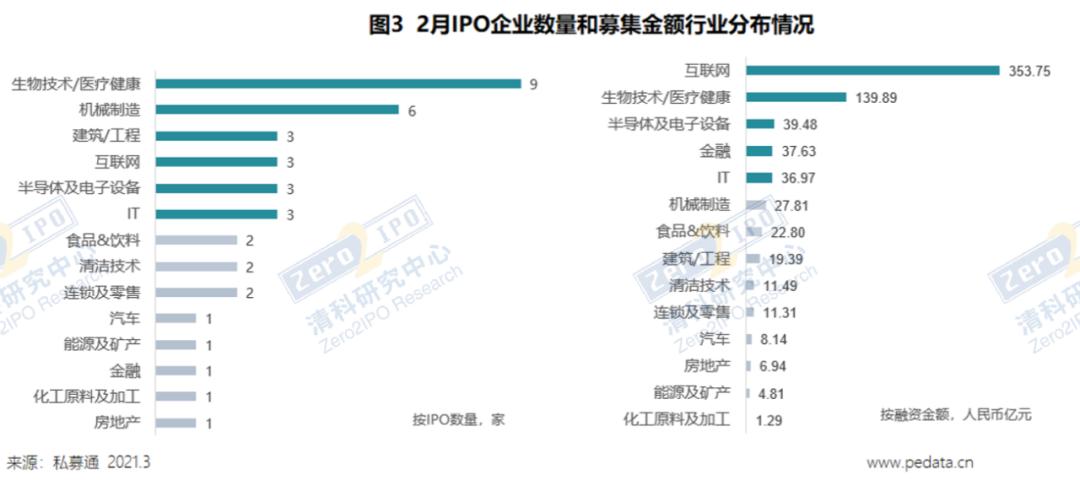 清科数据:2月38中企上市,147家机构实现被投企业IPO