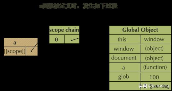 深入理解JavaScript作用域、作用域链