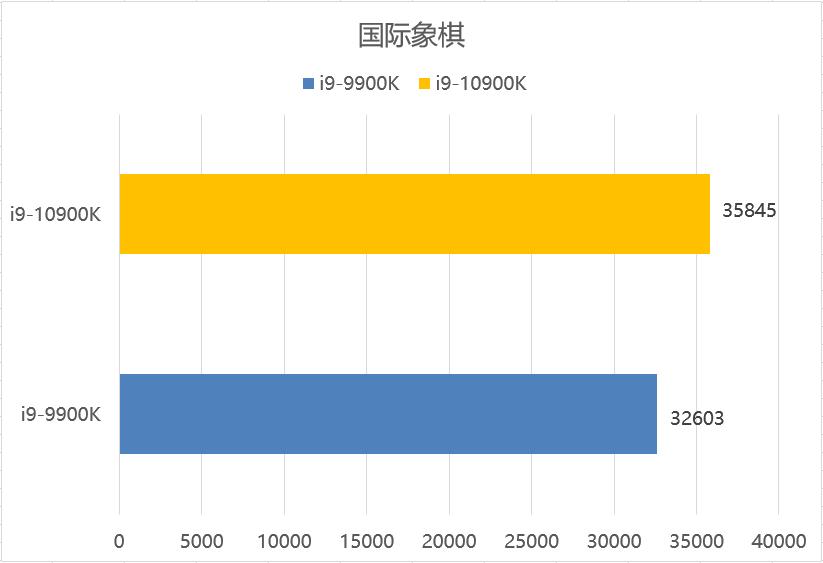 「硬件配置比照」酷睿i9-9900K和i9-10900K差是多少?