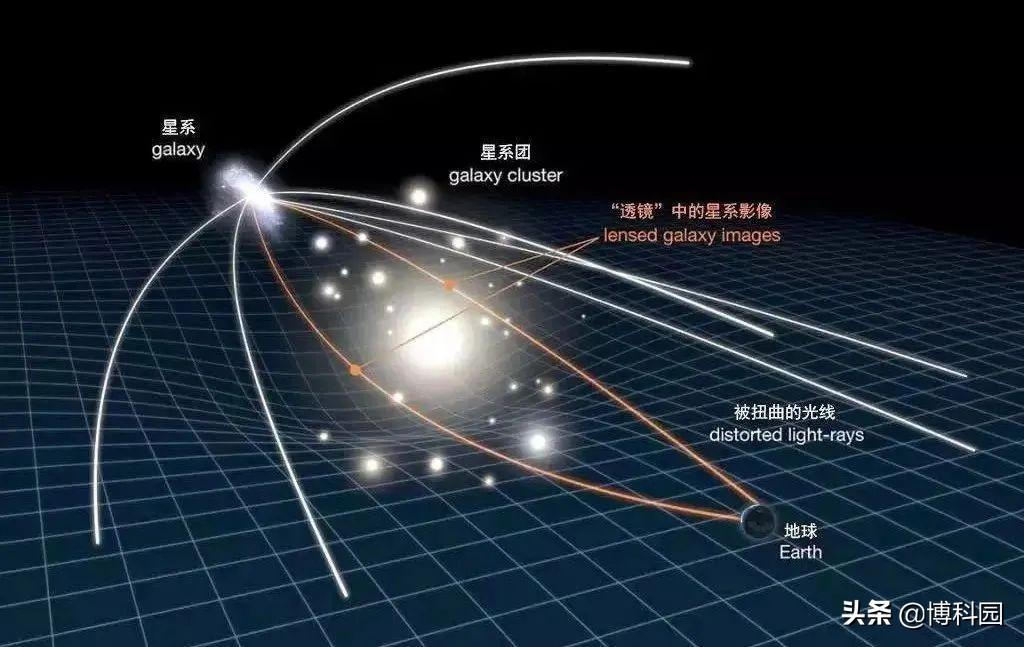 """爱因斯坦100年前的成果,或将能""""看到""""看不见的暗物质宇宙"""