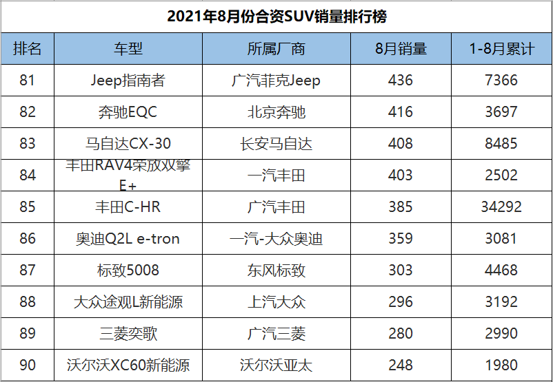 2021年8月合资SUV销量排行,途观L重夺冠军,CR-V、皓影双双陨落