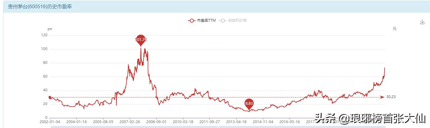 现在想买茅台股票的大多是不懂价值投资的人